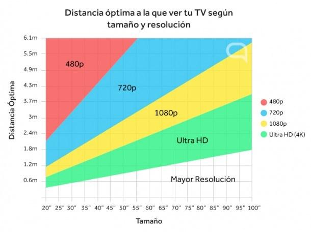 elegir-tamano-television